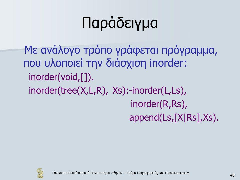 Παράδειγμα Με ανάλογο τρόπο γράφεται πρόγραμμα, που υλοποιεί την διάσχιση inorder: inorder(void,[]).